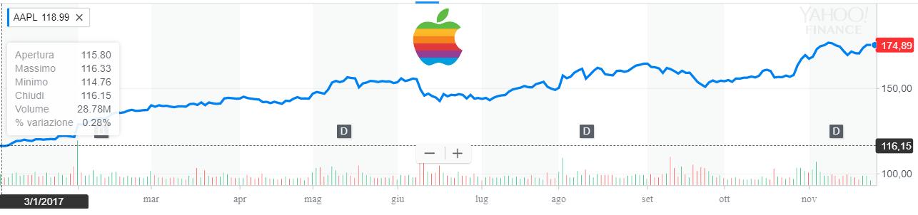 Il titolo Apple beneficia dei risultati dei modelli iPhone, passati, presenti e futuri