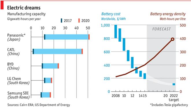 La prevista impennata nella capacità produttiva aiuterà a indirizzare i prezzi delle batterie agli ioni di litio al ribasso