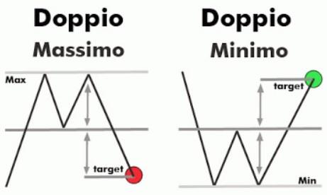 Il doppio e triplo massimo (e, viceversa, minimo) sono due tra le figure di inversione più importanti dell'analisi tecnica