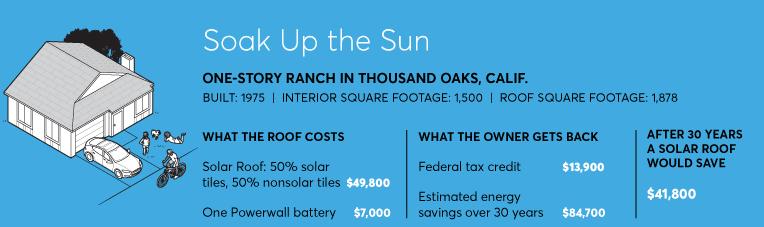 Energy i risparmi derivanti dall'installazione di un tetto solare