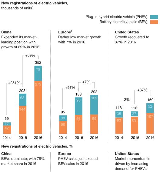 La Cina guida le vendite di auto elettriche a fronte di uno stagnante mercato europeo