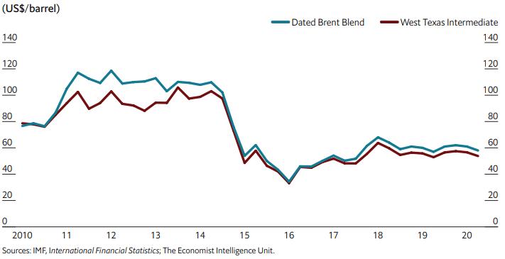 I rischi di un calo dei corsi del prezzo del petrolio sembrano contraddistinti da minori impatti sull'economia globale