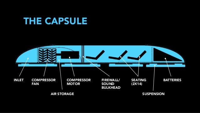 Hyperloop e il suo pod potranno sostituire gli attuali treni ad alta velocità?