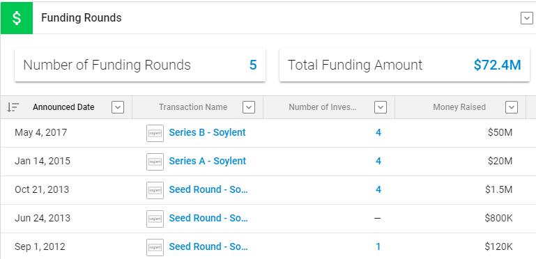 Il funding di Soylent annovera, tra gli altri, uno dei fondi di investimento più noti a livello planetario, Andreessen Horowitz
