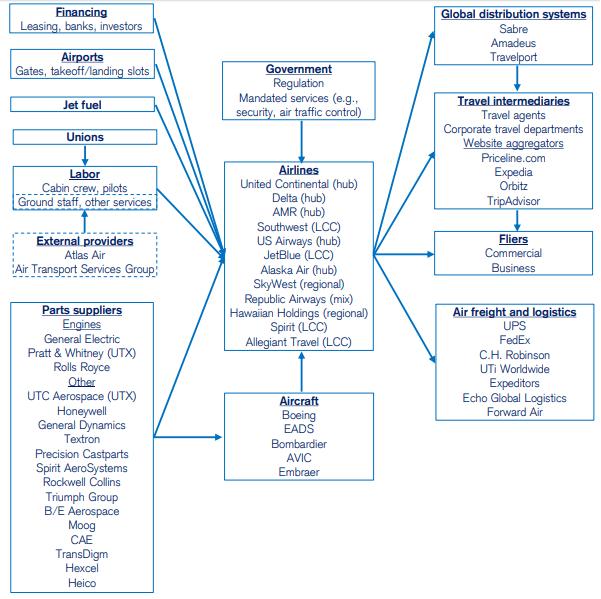 La mappatura del settore è uno degli elementi cardine per una solida industry analysis