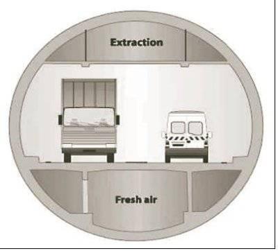 Sezione del tunnel di The Boring Machine