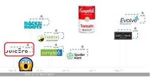 Pur tentando di investire in startup disruptive, non sempre Campbell's ha colto nel segno...