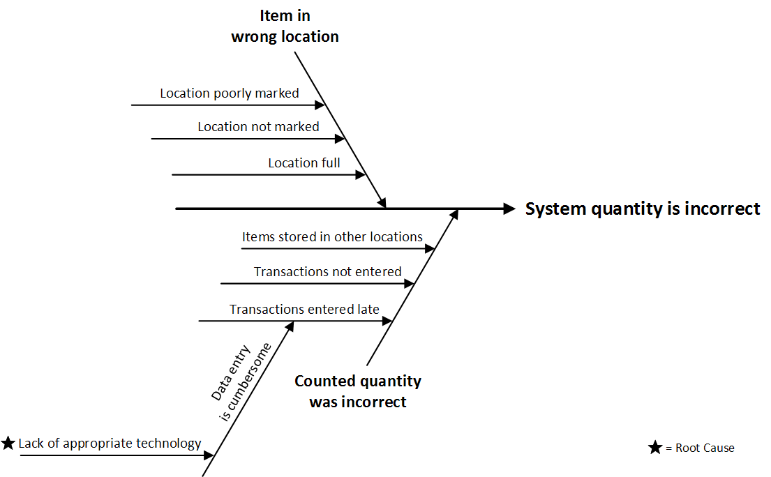 root cause analysis fishbone diagram example emg wiring solderless the horn bullseye computing solutions inc in our scenario someone has noticed that an item s quantity inventory system is incorrect shows 10 units
