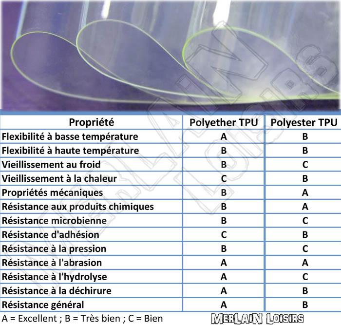Comparatif Polyether TPU vs Polyester TPU Merlain loisirs