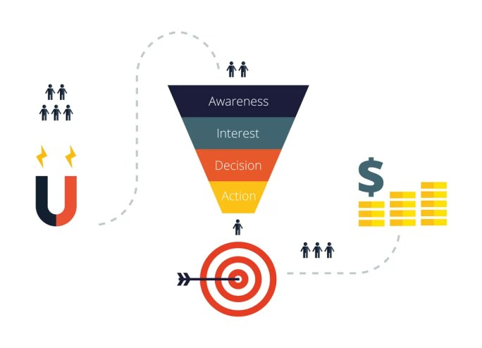 marketing funnel stages: awareness, interest, desire, action