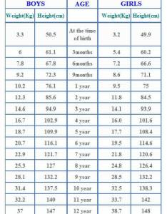 Weight chart for infants also thevillas rh