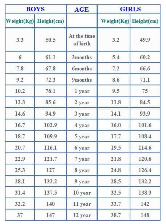 Agewise Height And Weight Chart For Babies