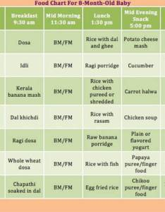 Which food can be given for months baby  sample chart also recipes year old in hindi rh gofoodte