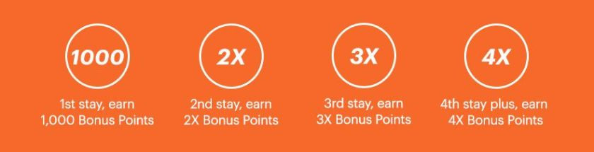 ihg rewards club 4x promo vierfach punkte 2019 2020