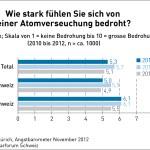 angstbarometer_2012_nuklearforum_01-jpg