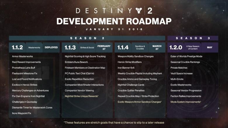 Bungie Reveals Destiny 2 Development Roadmap | PerezStart