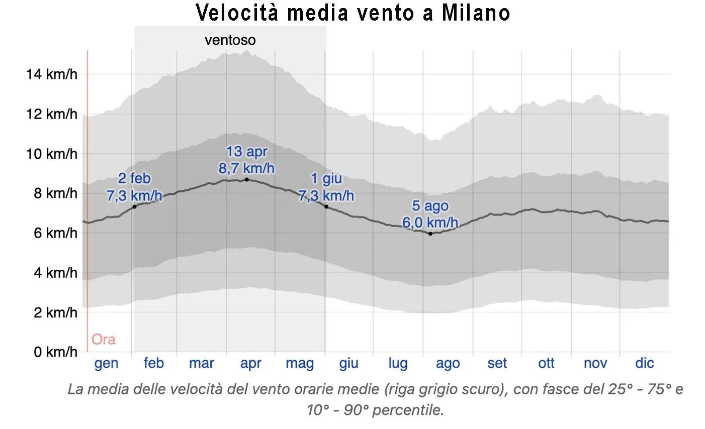 velocità media vento Milano