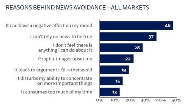 sondaggio_reuters_news_avoidance