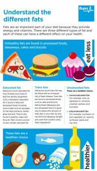 High cholesterol | Health Information | Bupa UK