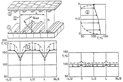 Documentation AKC Design and Experimental Development of