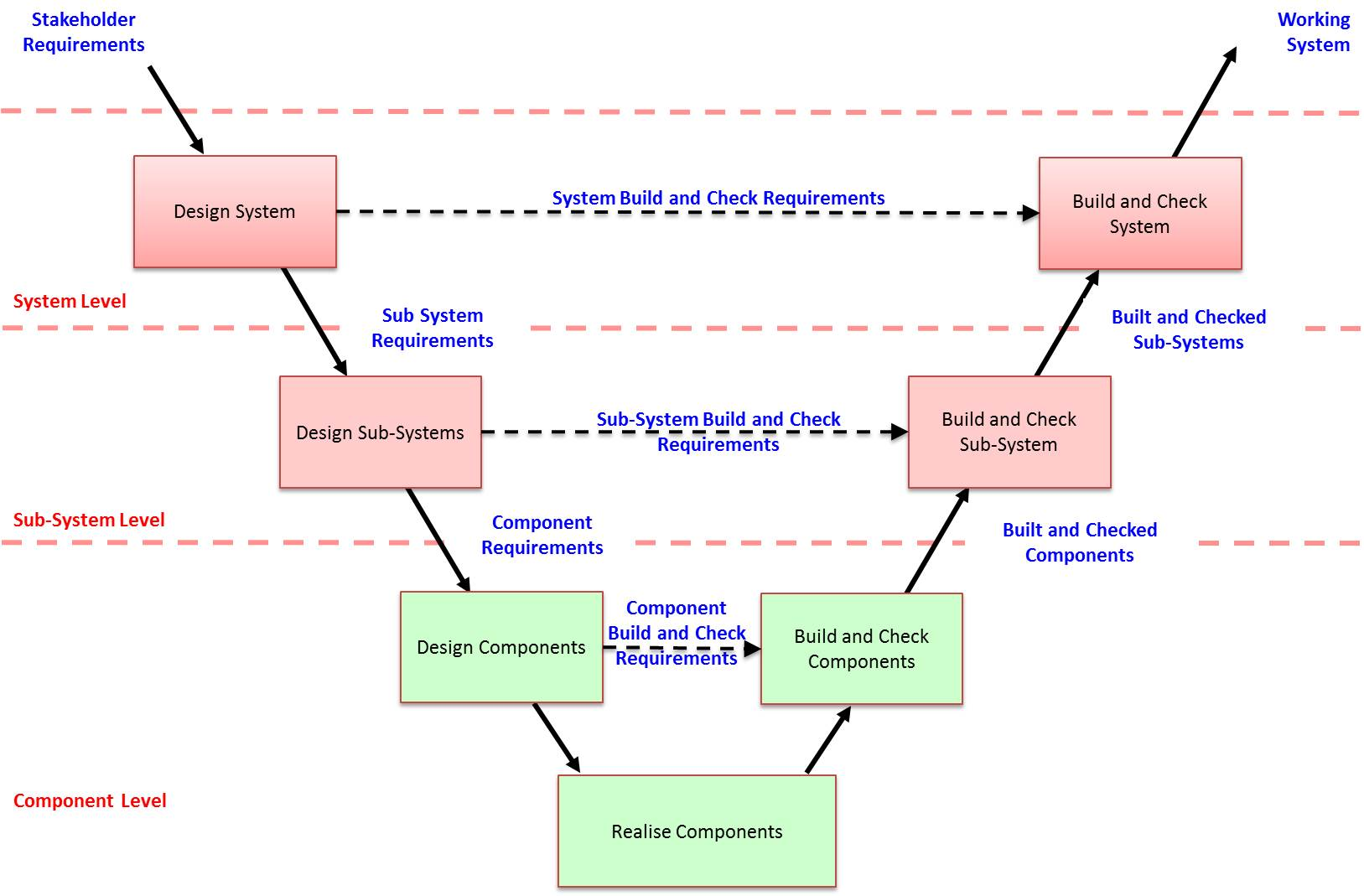 hight resolution of the v diagram is a useful representation of systems engineering but it does have drawbacks in that it hides several key aspects firstly iteration