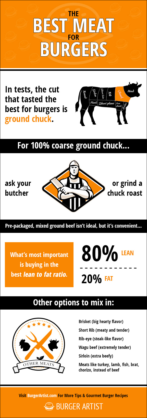 best meat for burgers infographic