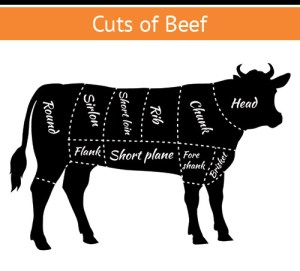 cuts of beef | burgerartist.com
