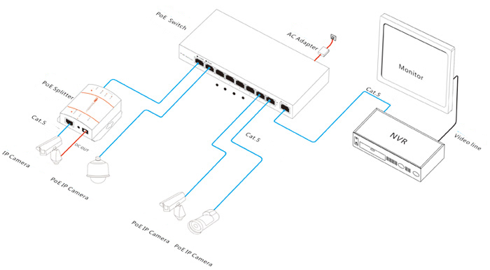 8CH PoE Switch Hub for IP Cameras IEEE802.3af