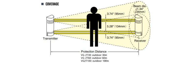 Fotoelektrik Kiriş Algılama Aralığı