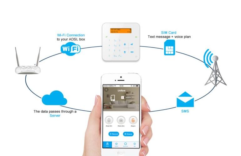 Açık Alarm Sistemi Şeması