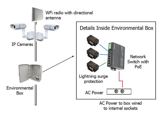 2.4/5.8 GHz Wireless IP camera system