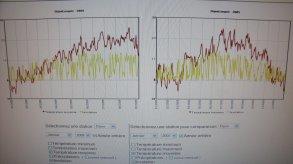 2005 versus 2009 - temperatures