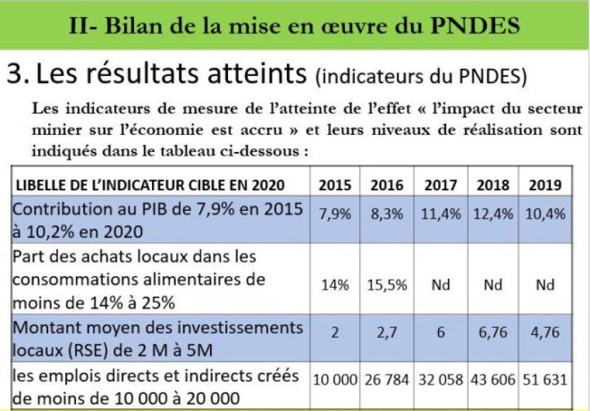 Bilan de la mise en œuvre du PNDES dans le secteur minier (sources : ministère des mines)