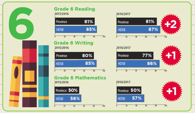 Grade 6 reading results