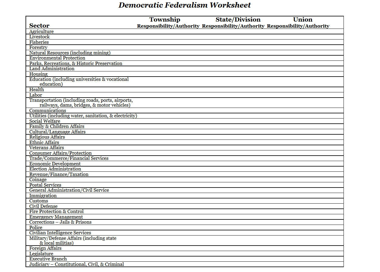 Federalism Worksheet Ap Government