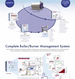 industrial and commercial boiler burner controls [ 821 x 1024 Pixel ]