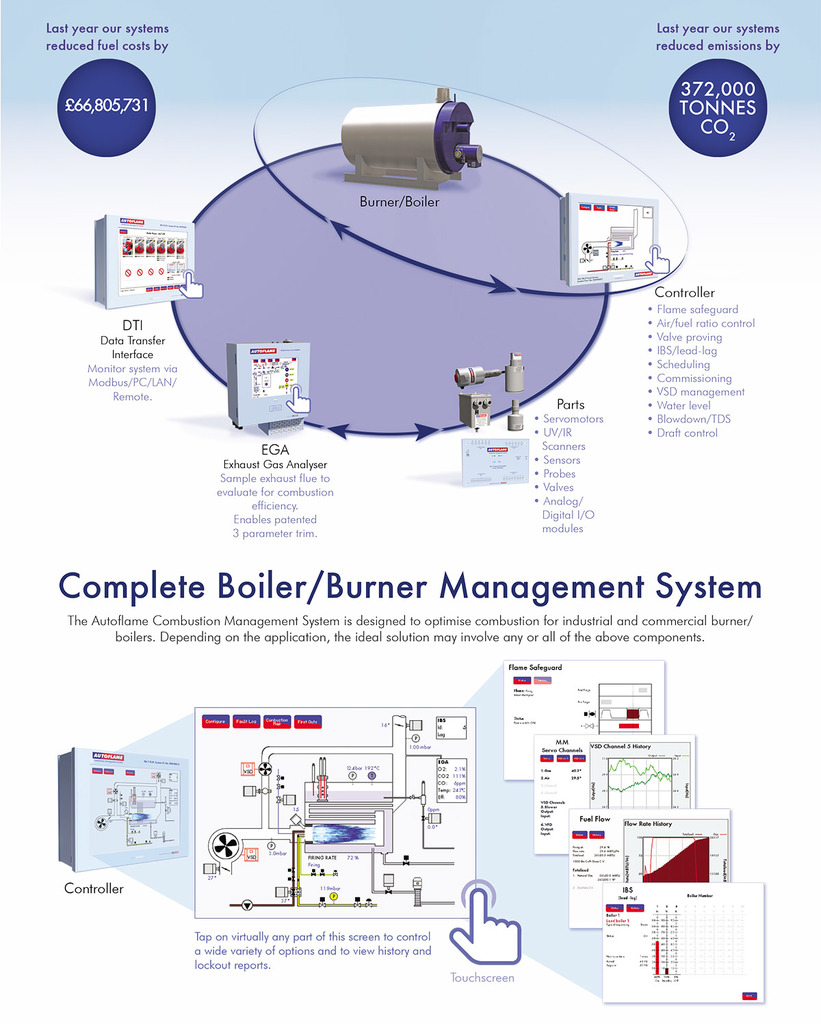 hight resolution of industrial and commercial boiler burner controls