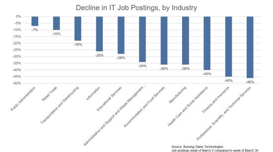 COVID-19 tech jobs