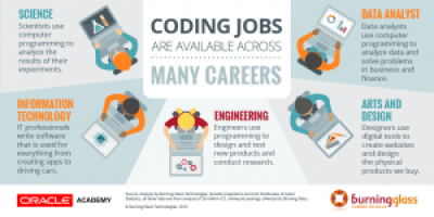 Coding Jobs Are Available Across Careers: IT, Art and Design, Science, Engineering, and Data Analysis