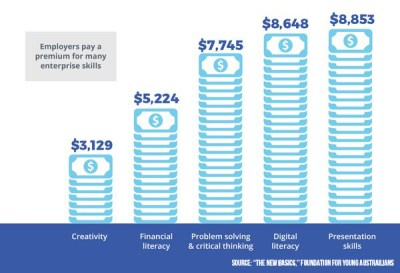 Salary premium for soft skills in Australia