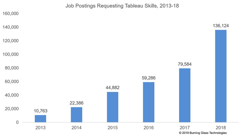 Salesforce Tableau hybrid skills