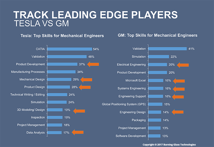 Competitive intelligence: mechanical engineers at Tesla vs GM