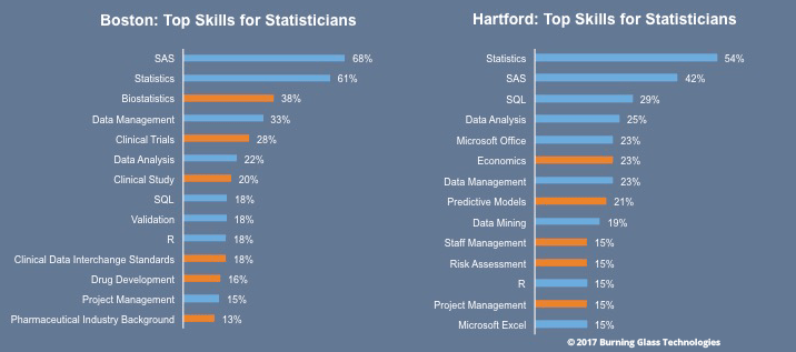 Job Title Skills in demand for statisticians in Boston and Hartford