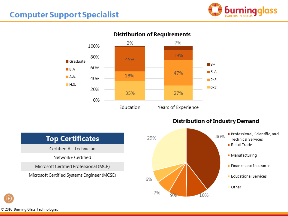 Requirements and Demand for Computer Support Specialists
