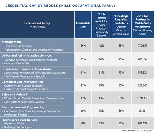 Credentials Gap Chart
