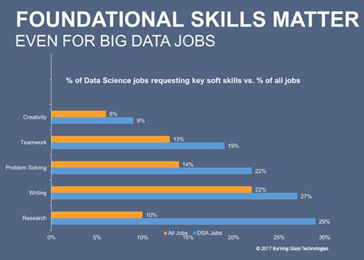 Writing skills matter, even for big data jobs