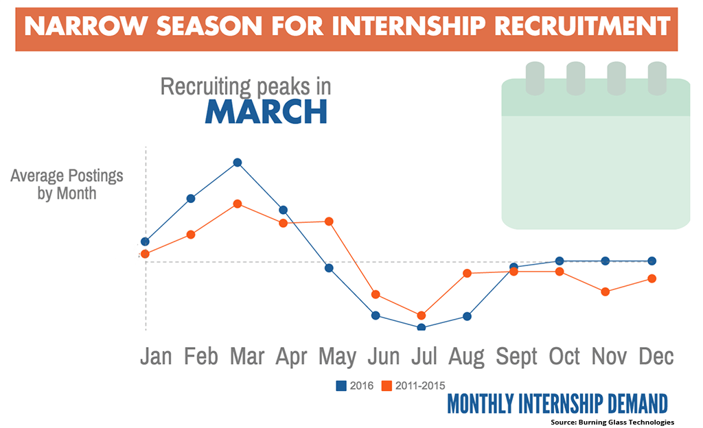 State of American Internships 2016: The recruitment season for internships peaks in March