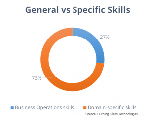 Internships 2016: 27% of postings request Business Operations skills