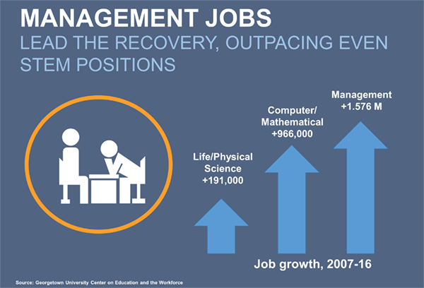 Become a manager: management jobs lead the recovery
