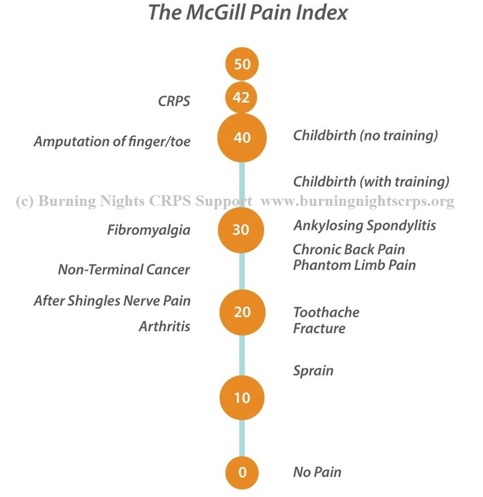 hight resolution of crps rsd is classed as the most painful chronic pain condition that is known